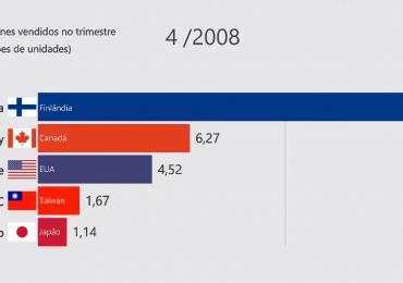 Veja as marcas que mais venderam Smartphones no mundo nos últimos 10 anos