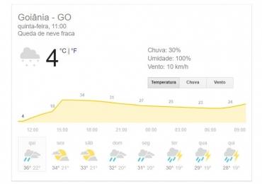Sites de meteorologia fazem nova previsão de neve em Goiânia