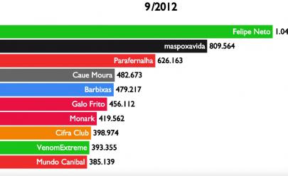 Veja o Top 10 Maiores canais do Youtube Brasil de 2012 à 2019