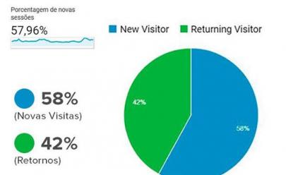 Curta Mais bate novo recorde com mais de 4 milhões de acessos em apenas um mês
